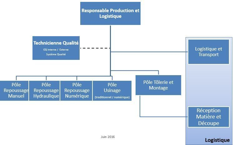 organisation-production-logistique